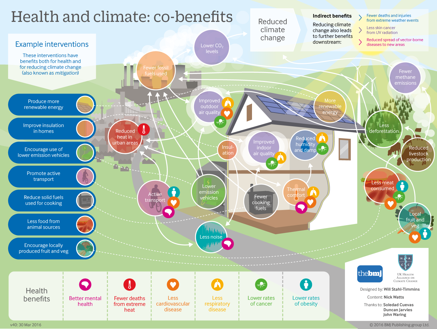 Infographic showing examples of interventions that target both climate and health