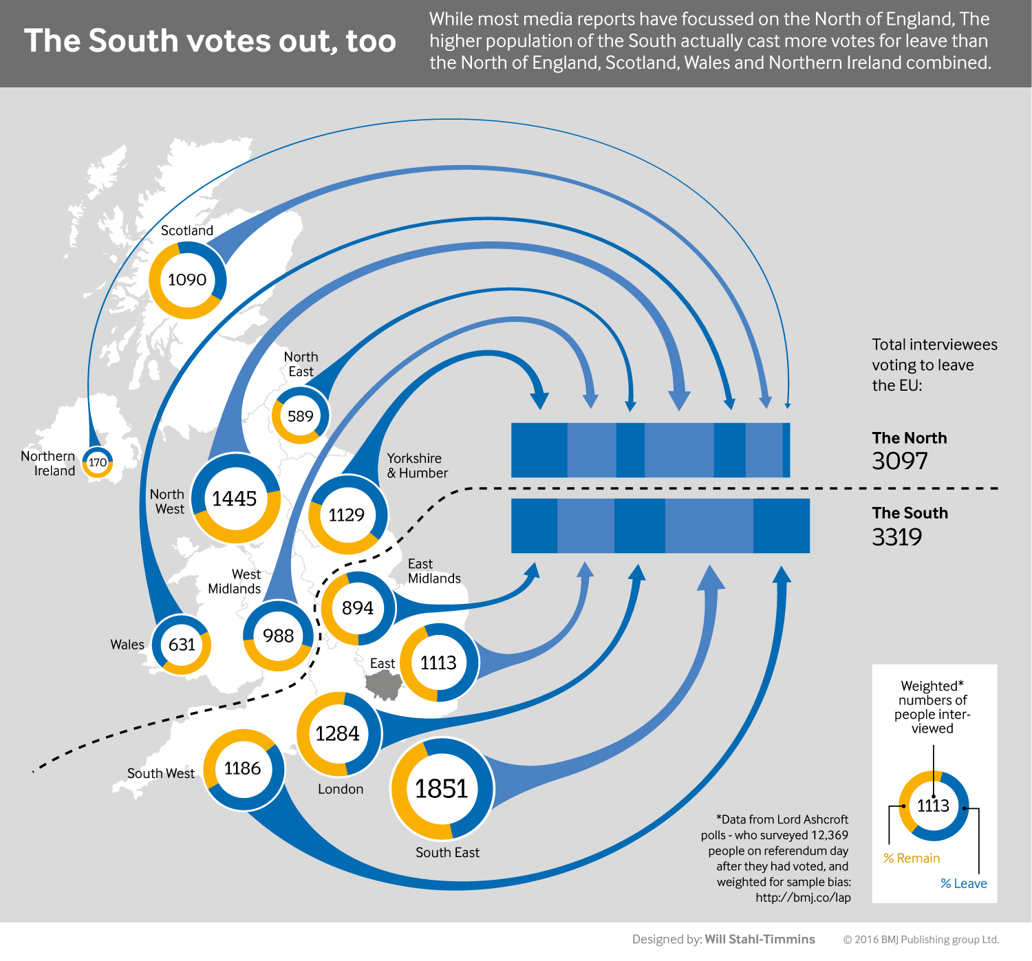infographic, showing that more people from the south of the UK voted to leave the European Union