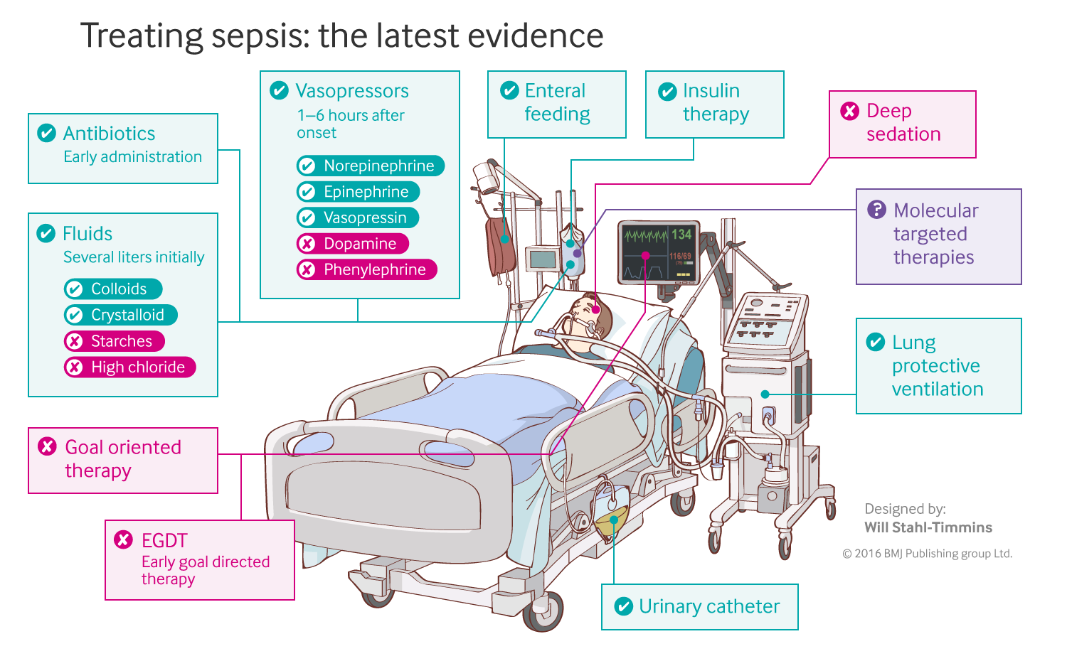 sepsis pathophysiology and clinical management the bmjimage showing screenshot of interactive graphic, showing a man in an intensive care unit with