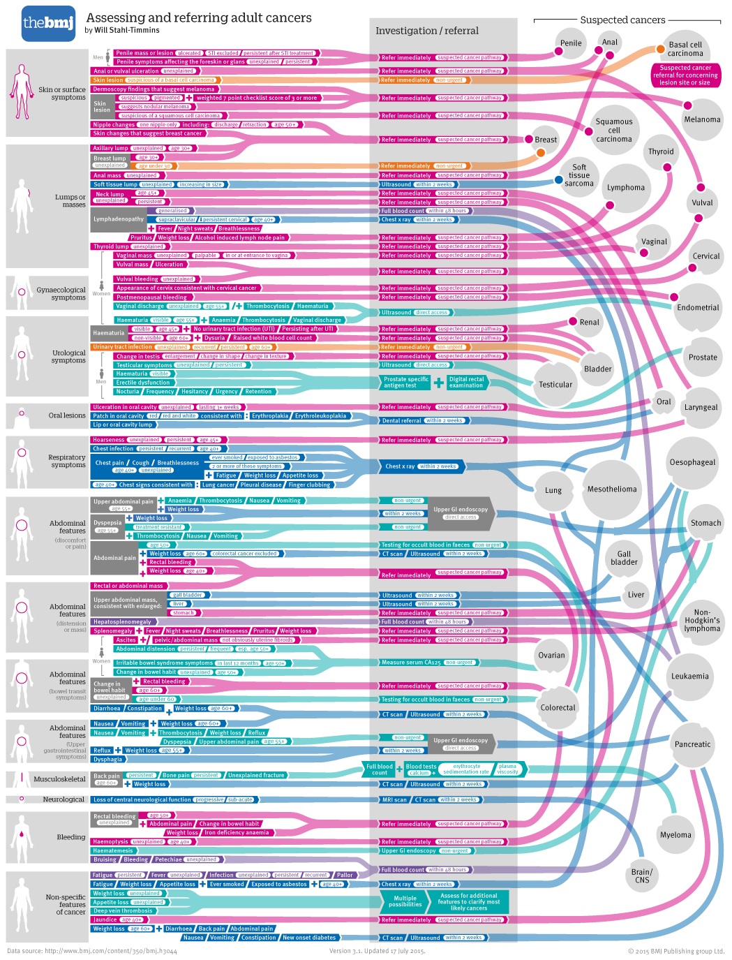 Will Stahl-Timmins: Almost impossible cancer spaghetti - The BMJ