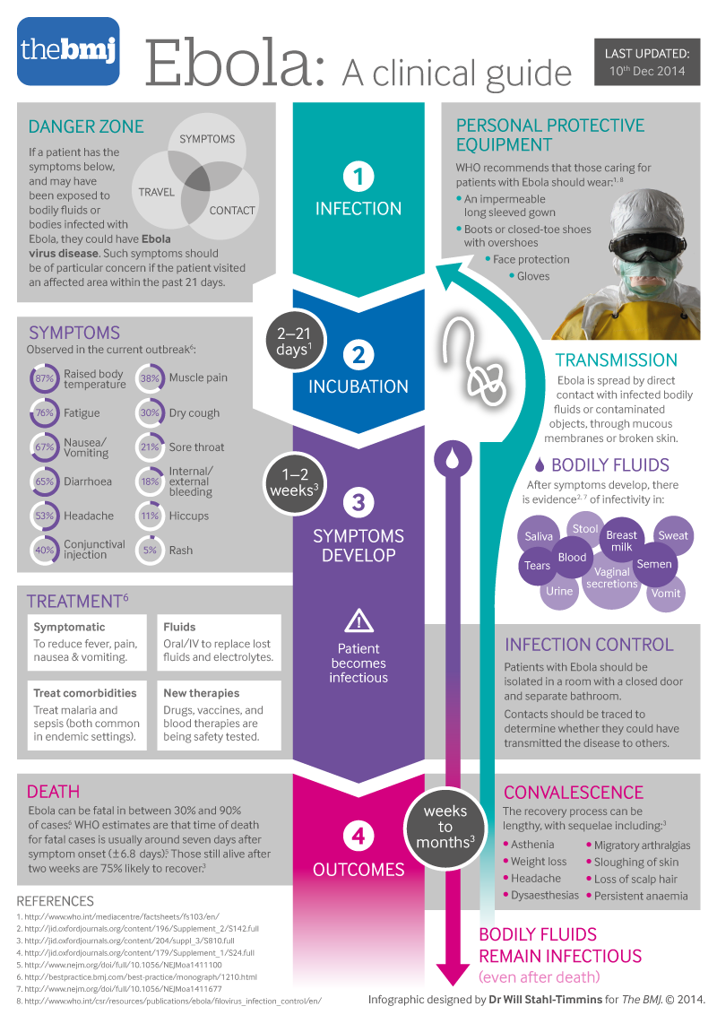 Ebola clinical features infographic