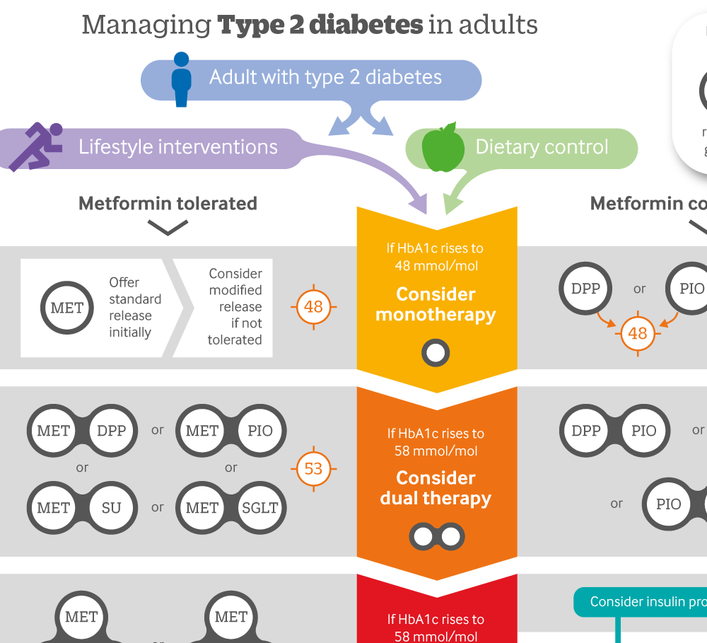 Types prevention and treatment of diabetes