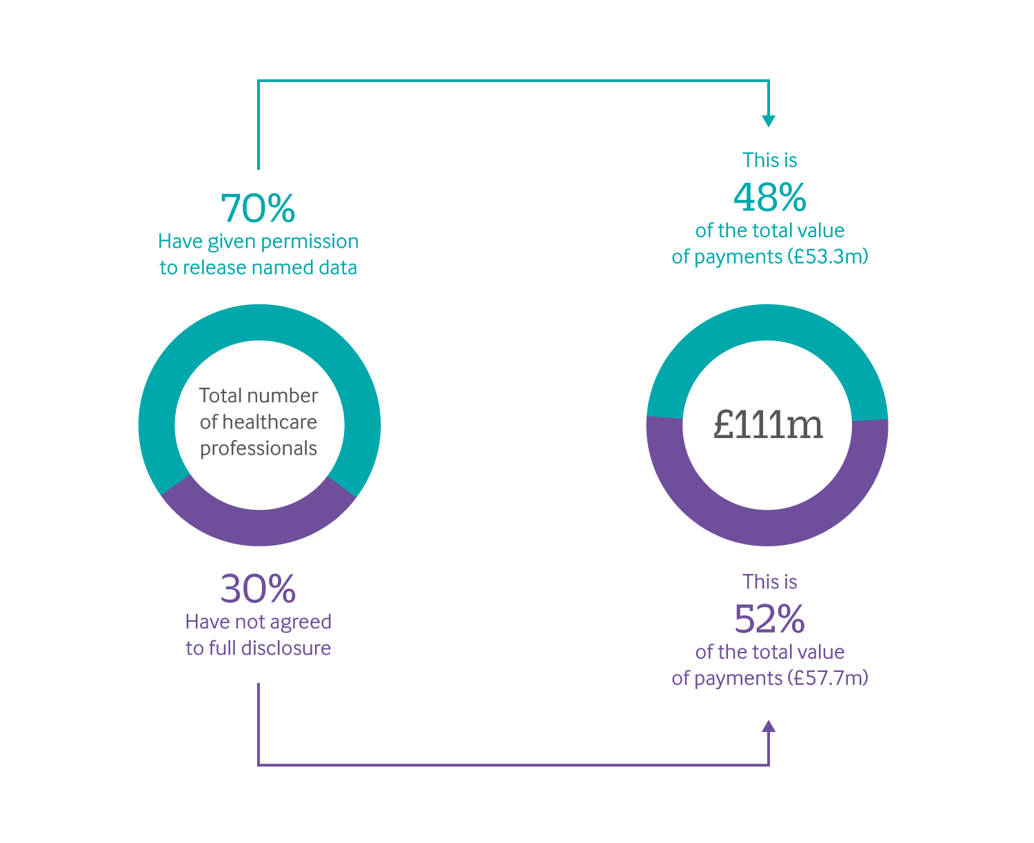infographic showing that 70% of healthcare professionals have given permission to release named data, but this is only 48% of the total value of payments.