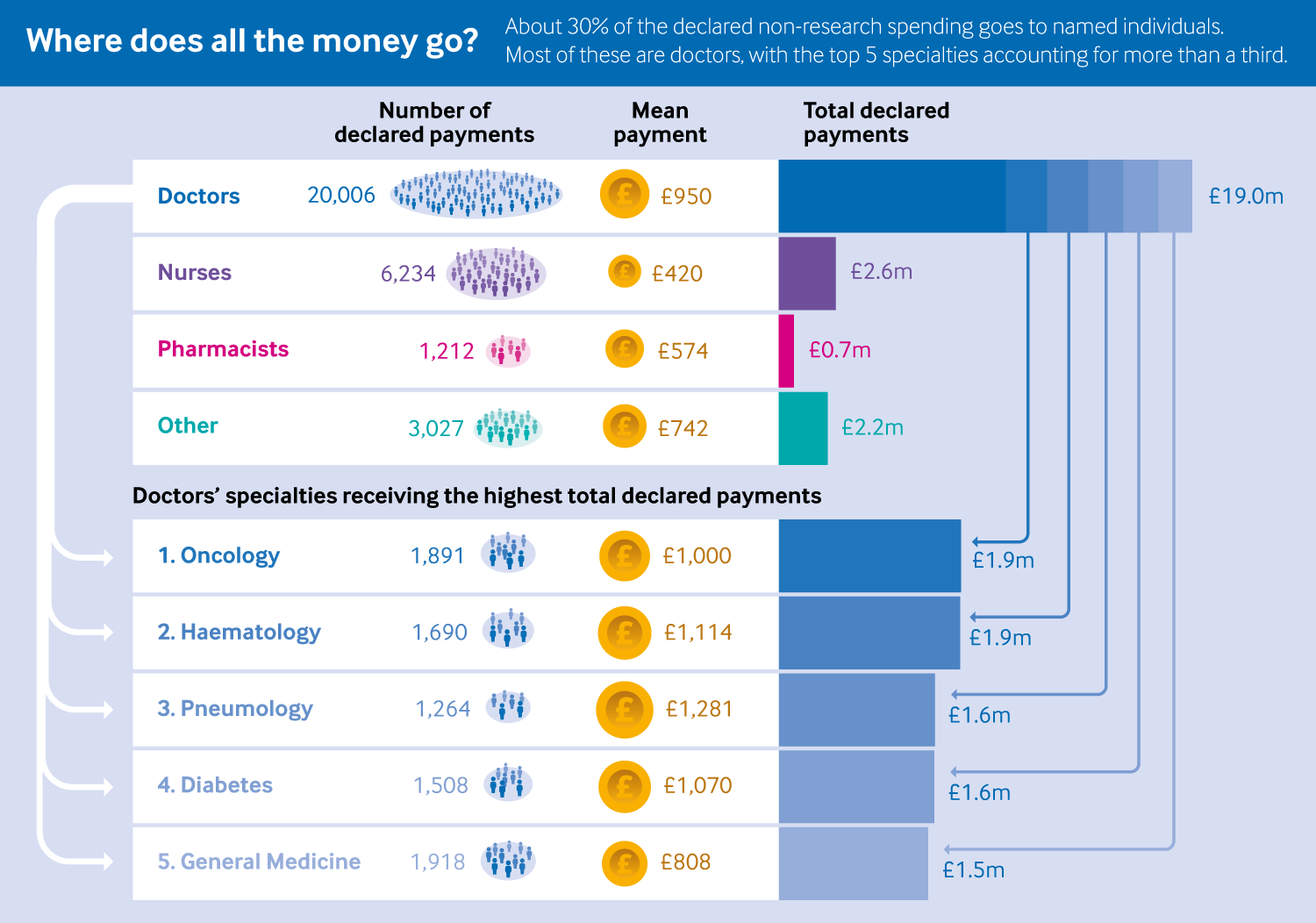 infographic showing that most of the named payments went to doctors (£19.0m of £24.5m), rather than Nurses (£2.6m), Pharmacists (£0.7m) and others (£2.2m). The top five specialties (Oncology, Haematology, Pneumology, Diabetes and General Medicine) received more than a third of this total.