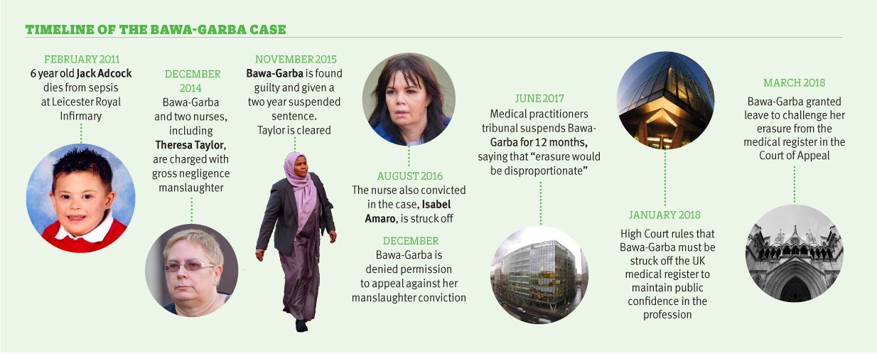timeline of Bawa Garba case