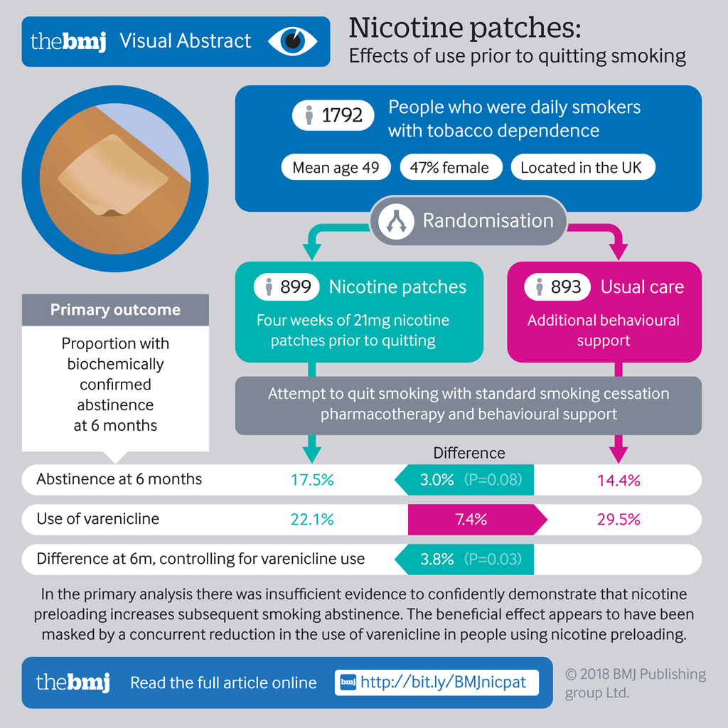 patch side effects smoking